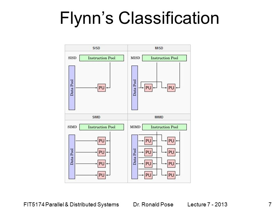 Flynn's Classification