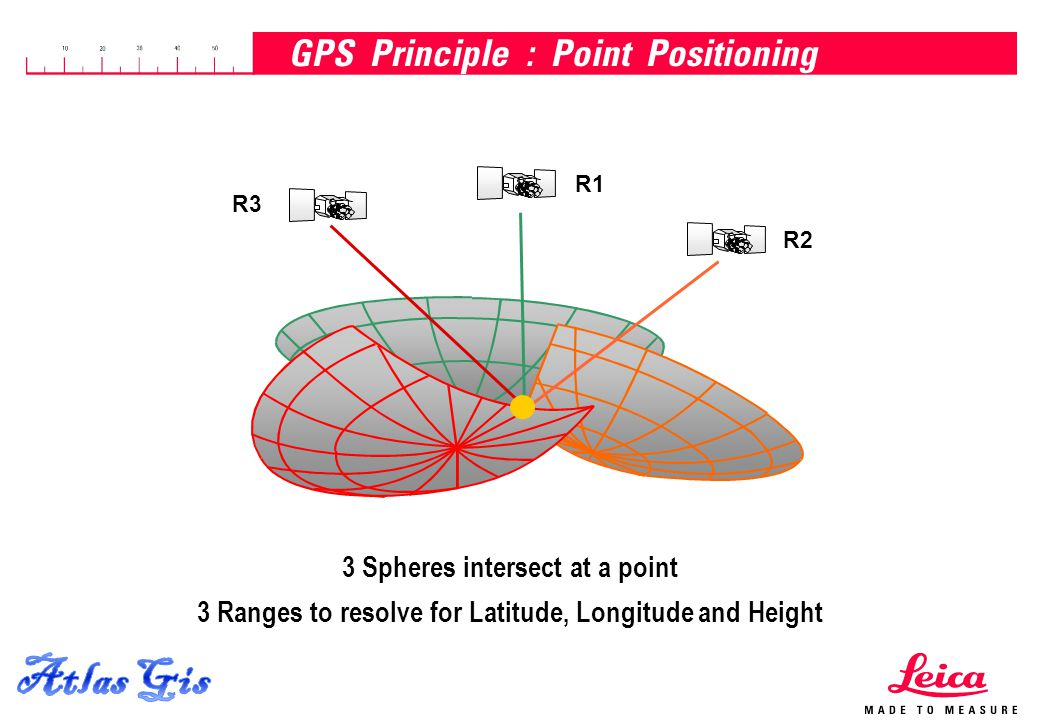 GPS Principle : Point Positioning