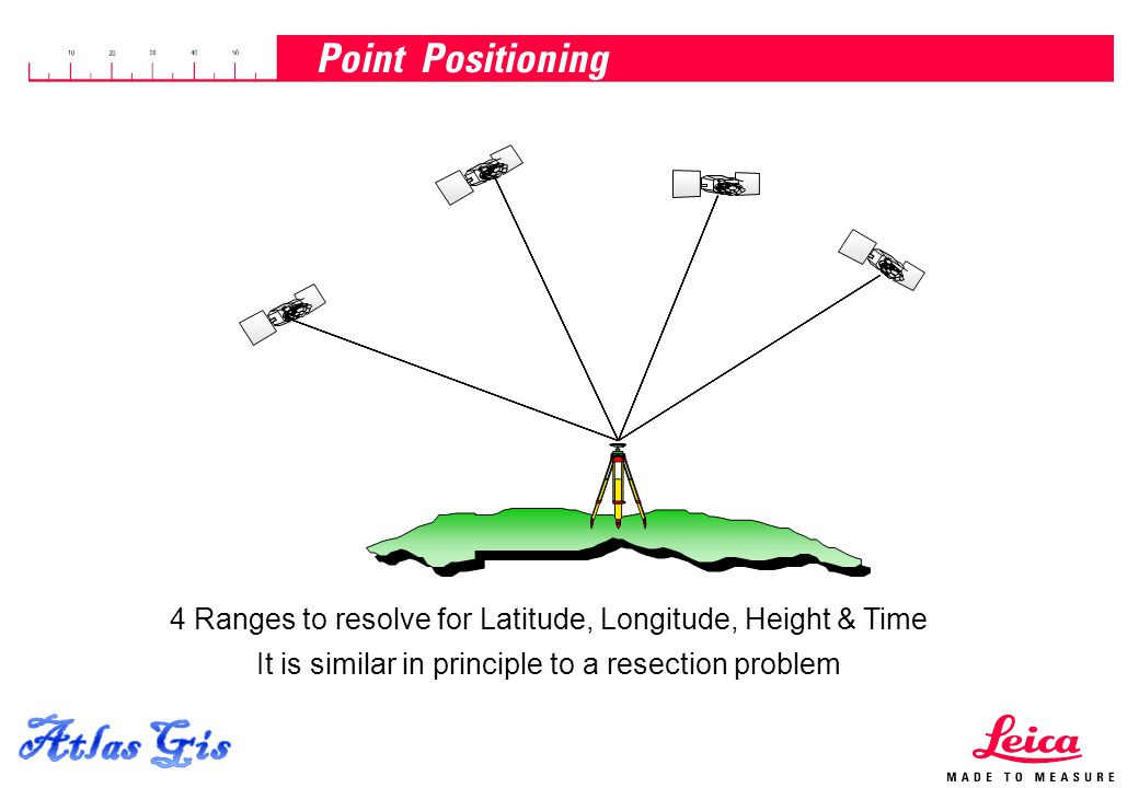 Atlas Gis Point Positioning
