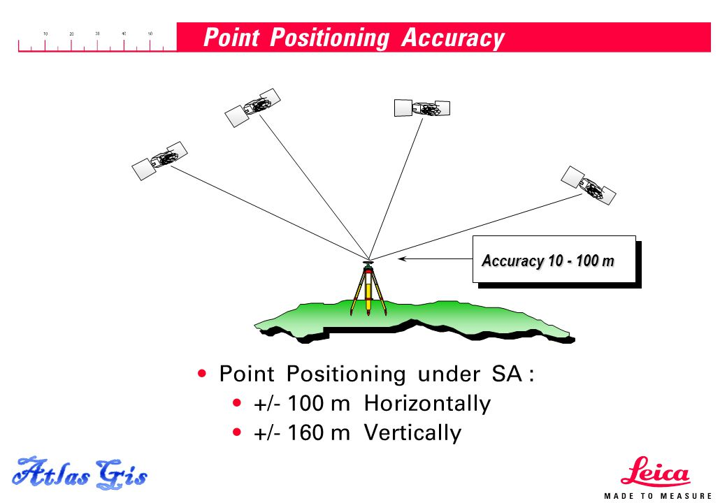 Point Positioning Accuracy