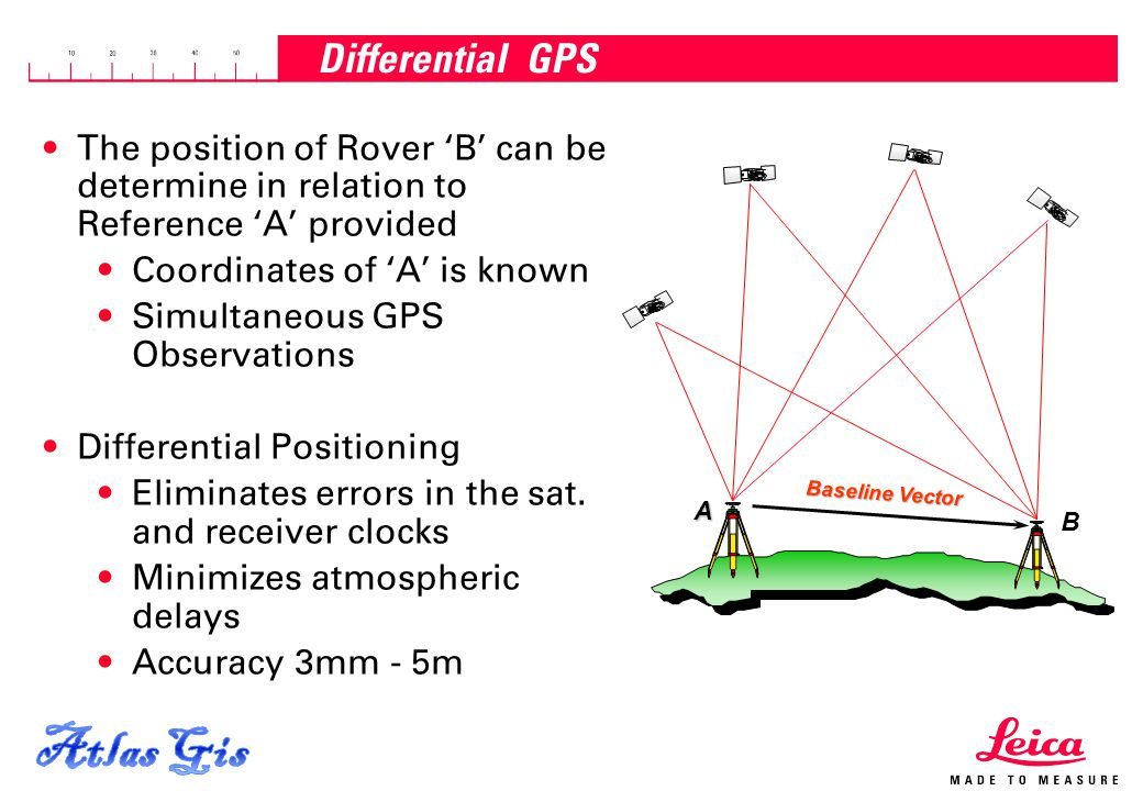 Atlas Gis Differential GPS