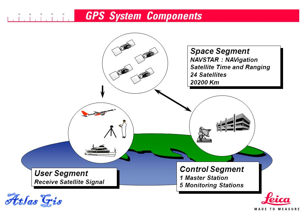 Atlas Gis GPS System Components Space Segment Control Segment