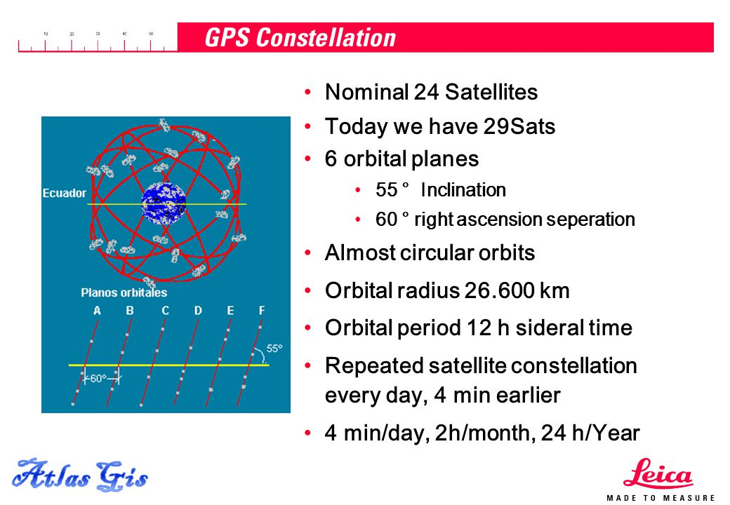 Atlas Gis GPS Constellation Nominal 24 Satellites Today we have 29Sats