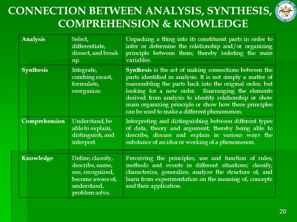 CONNECTION BETWEEN ANALYSIS, SYNTHESIS, COMPREHENSION & KNOWLEDGE