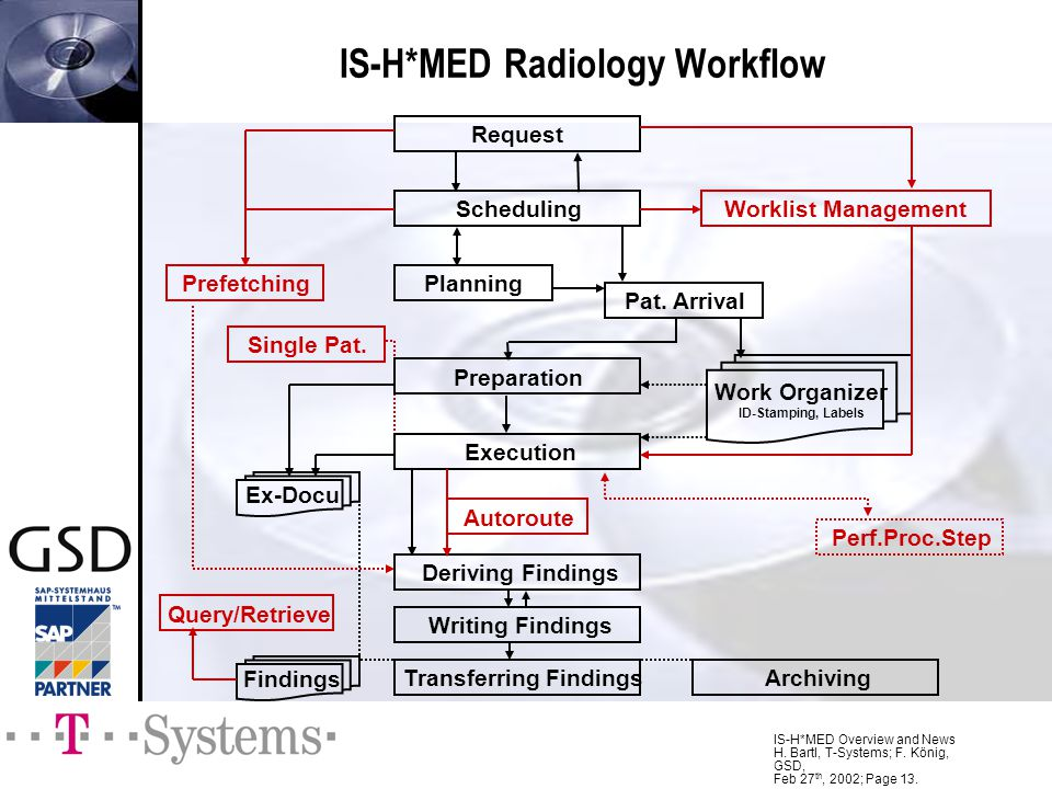 IS-H*MED Radiology Workflow