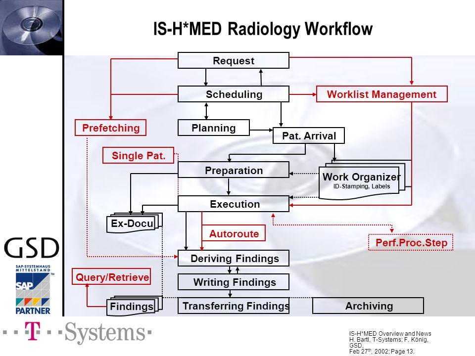 IS-H*MED Radiology Workflow