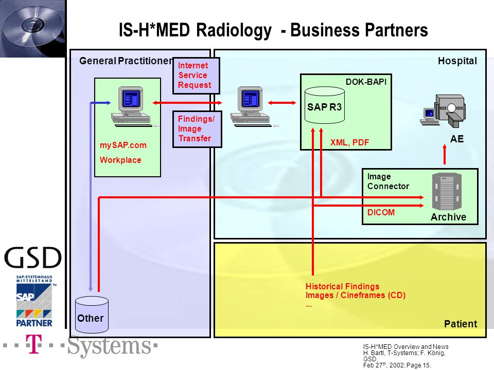 IS-H*MED Radiology - Business Partners