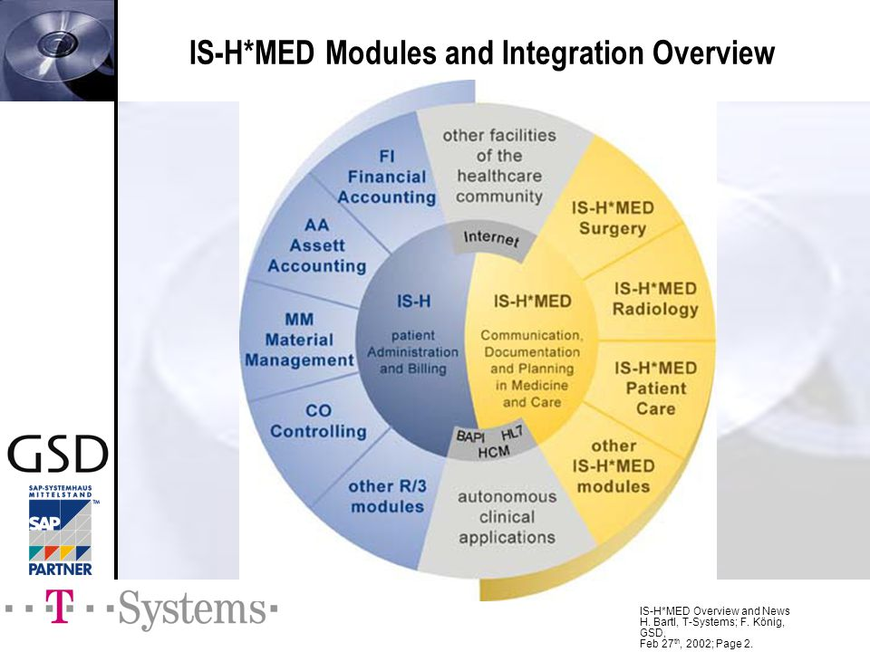 IS-H*MED Modules and Integration Overview