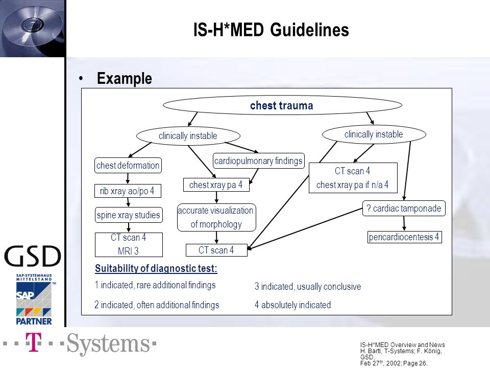 IS-H*MED Guidelines Example chest trauma