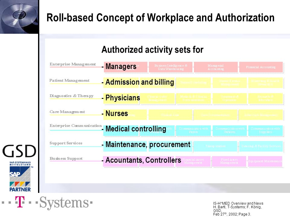Roll-based Concept of Workplace and Authorization