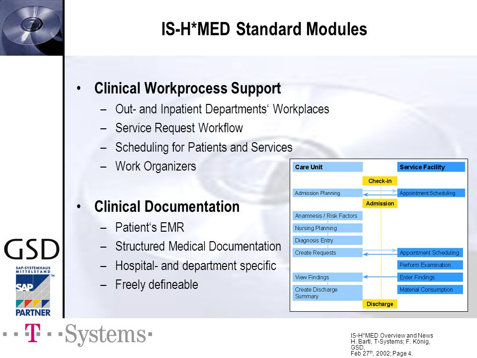 IS-H*MED Standard Modules