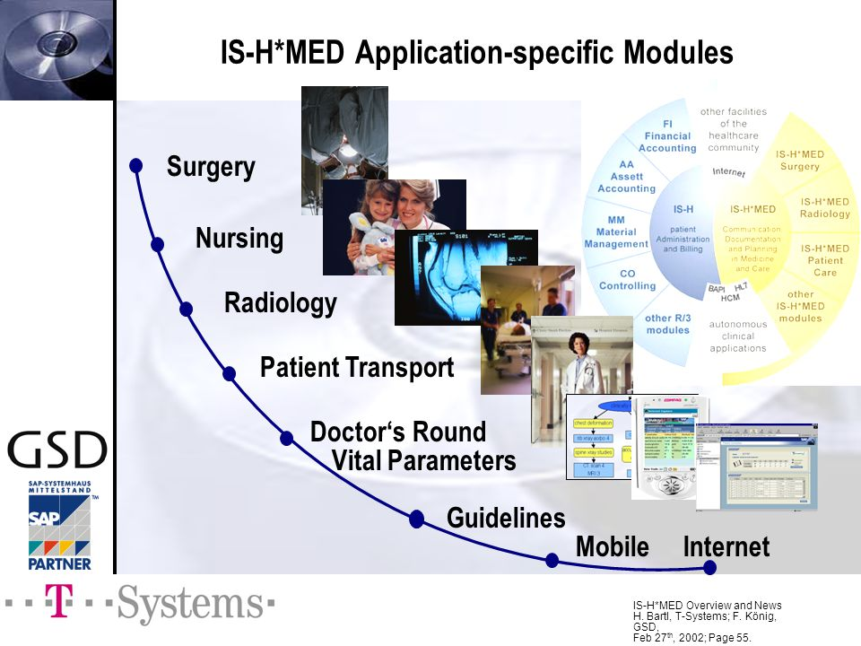 IS-H*MED Application-specific Modules