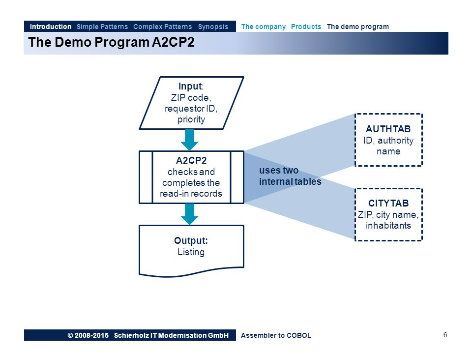 The Demo Program A2CP2 Input: ZIP code, requestor ID, priority AUTHTAB