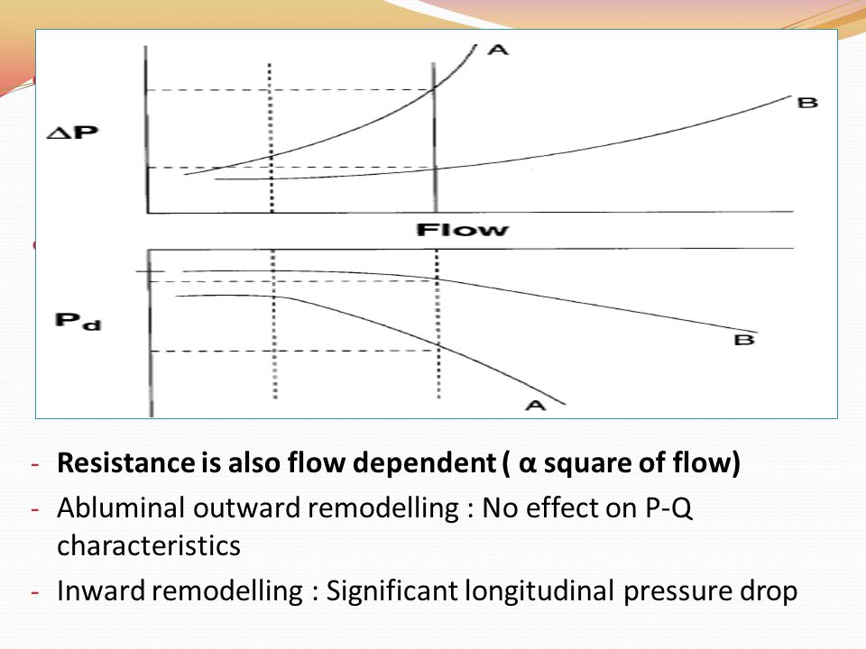 Resistance is also flow dependent ( α square of flow)
