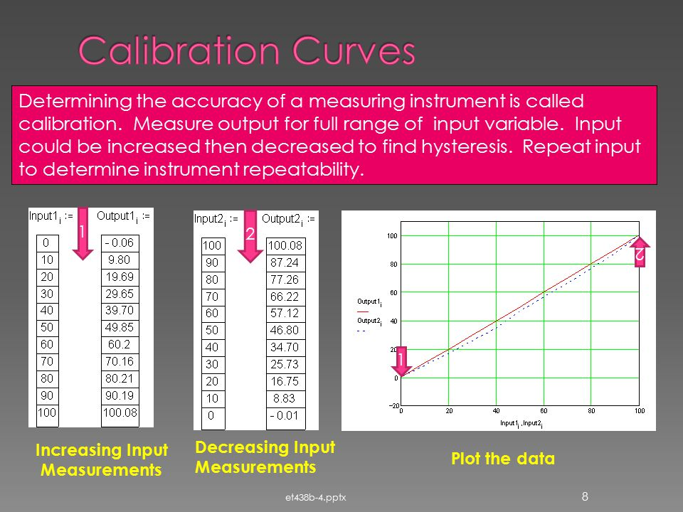 Calibration Curves
