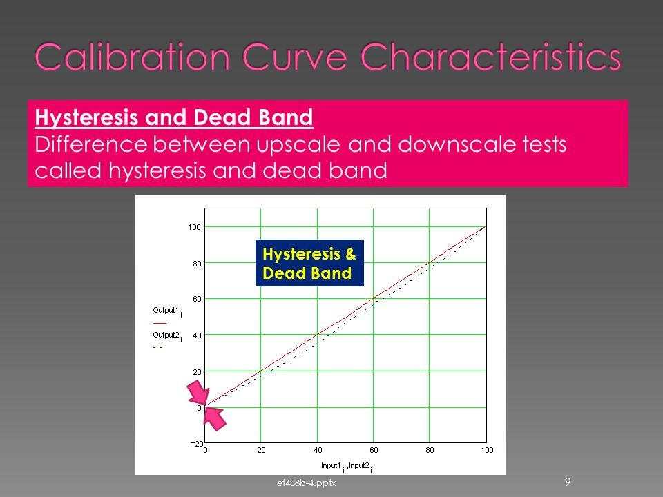 Calibration Curve Characteristics