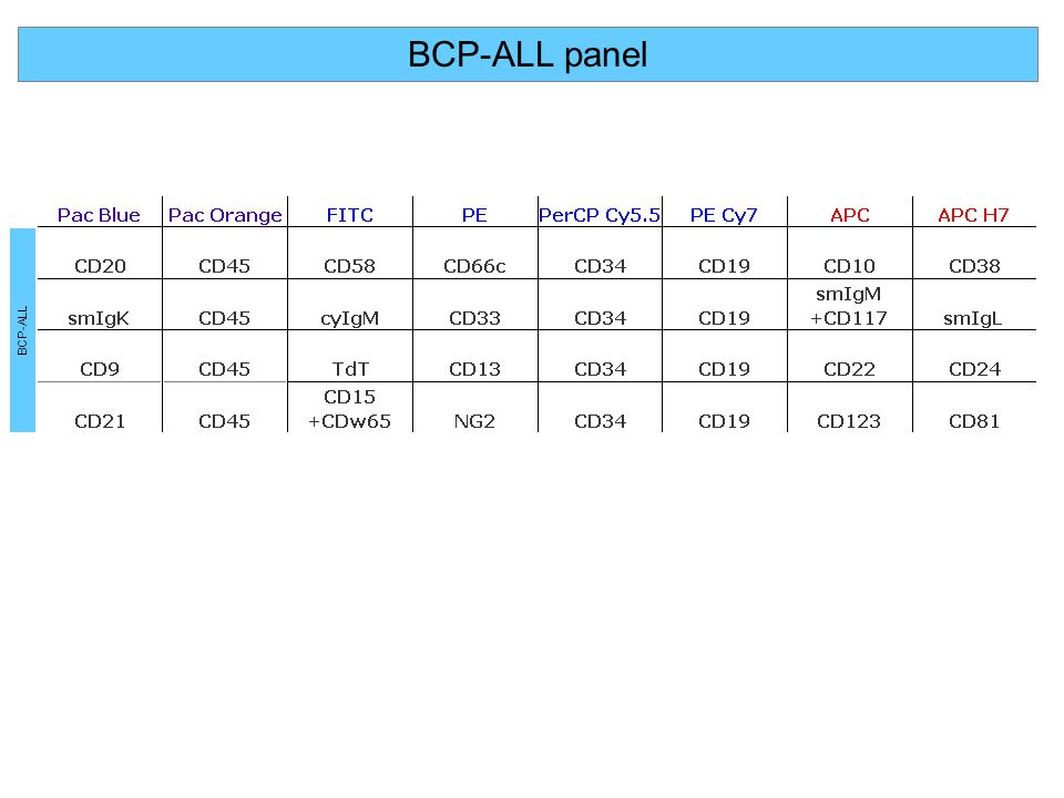 BCP-ALL panel BCP-ALL BCP-ALL