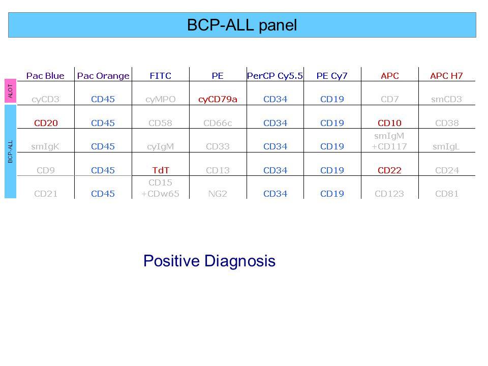 BCP-ALL panel ALOT BCP-ALL Positive Diagnosis