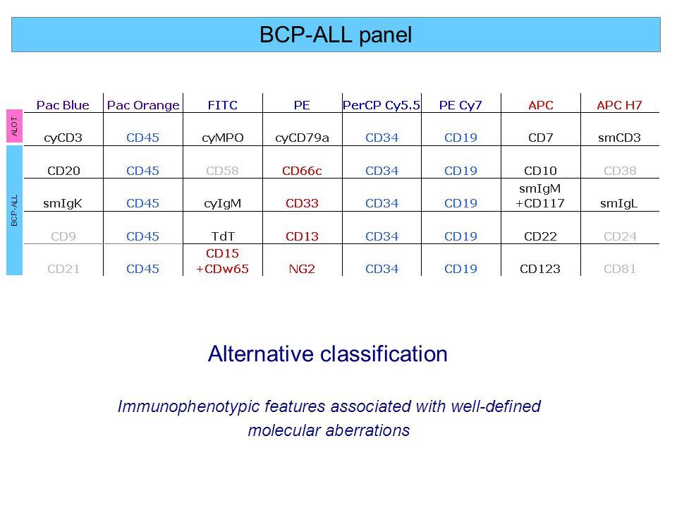 Alternative classification