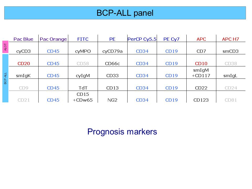 BCP-ALL panel ALOT BCP-ALL Prognosis markers
