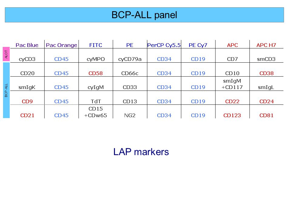 BCP-ALL panel ALOT BCP-ALL LAP markers