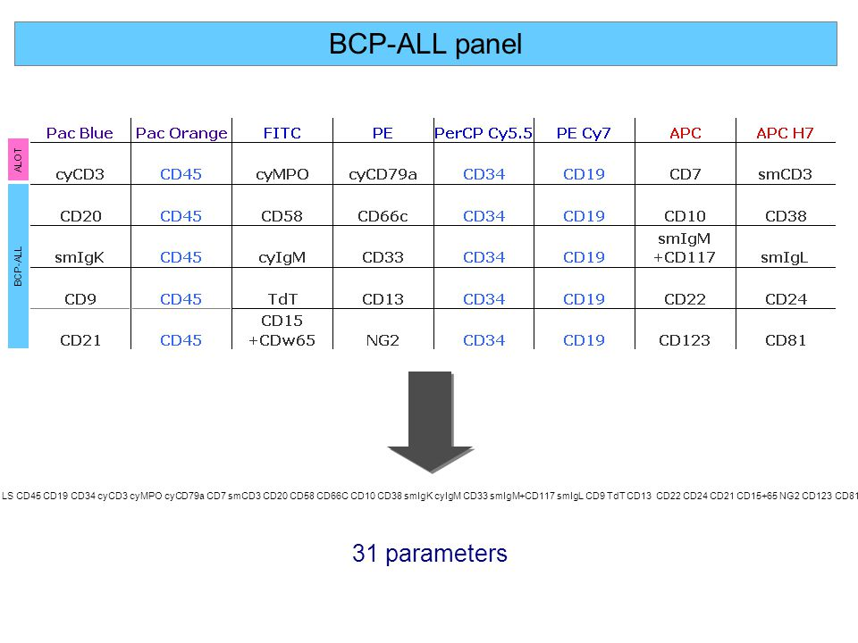 BCP-ALL panel 31 parameters ALOT BCP-ALL