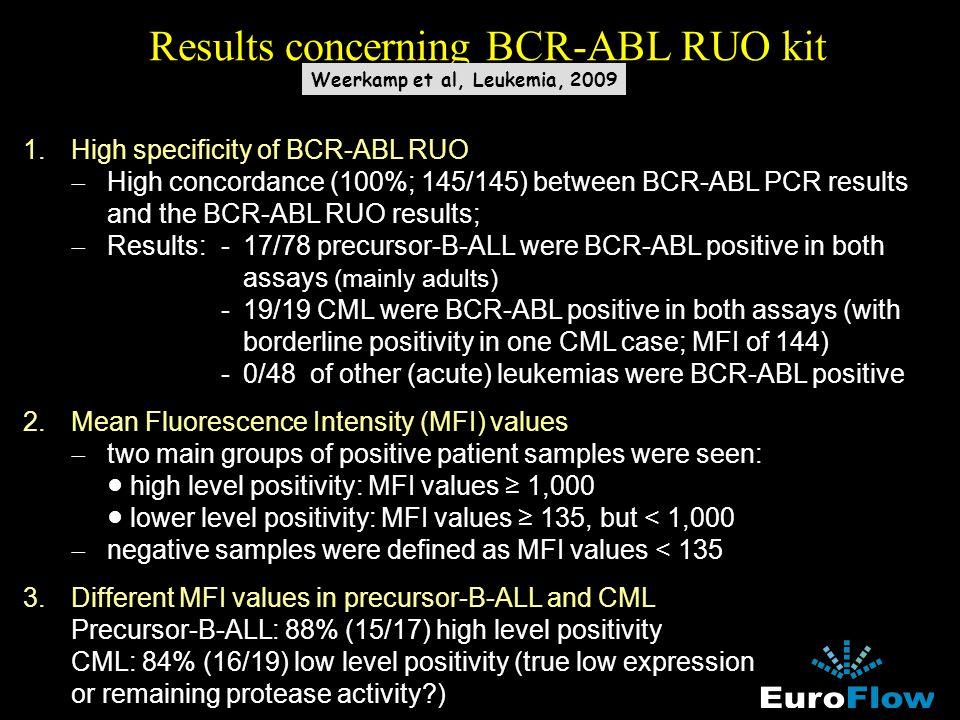 Results concerning BCR-ABL RUO kit