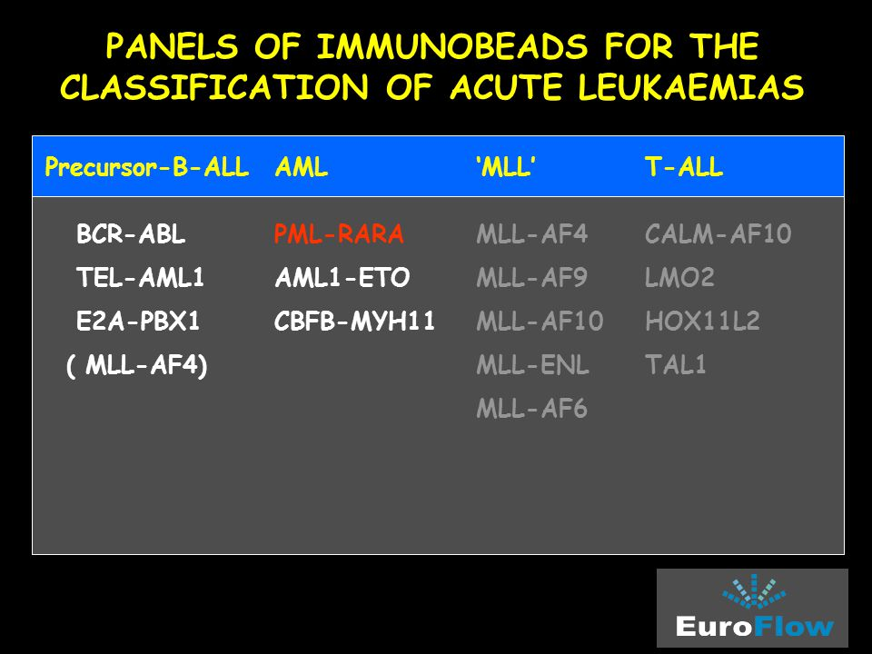 PANELS OF IMMUNOBEADS FOR THE CLASSIFICATION OF ACUTE LEUKAEMIAS