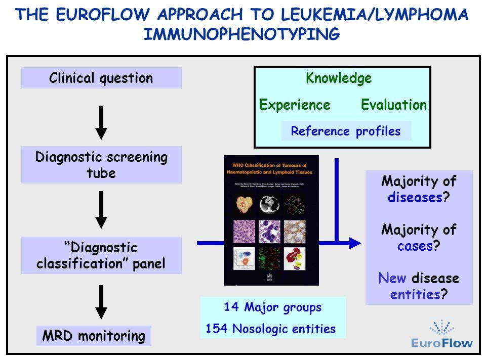 THE EUROFLOW APPROACH TO LEUKEMIA/LYMPHOMA IMMUNOPHENOTYPING