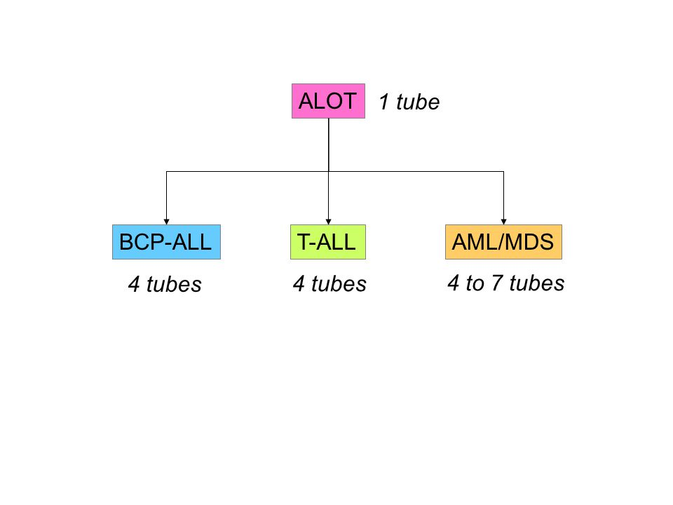 ALOT 1 tube BCP-ALL T-ALL AML/MDS 4 tubes 4 tubes 4 to 7 tubes