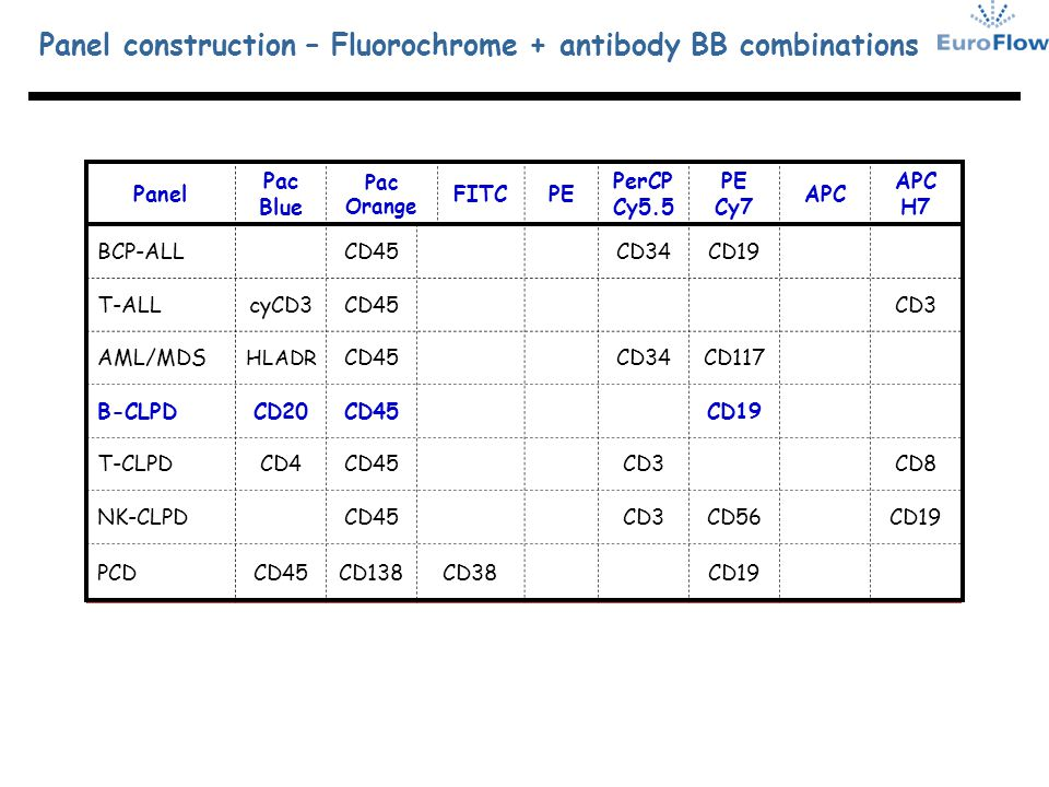 Panel construction – Fluorochrome + antibody BB combinations