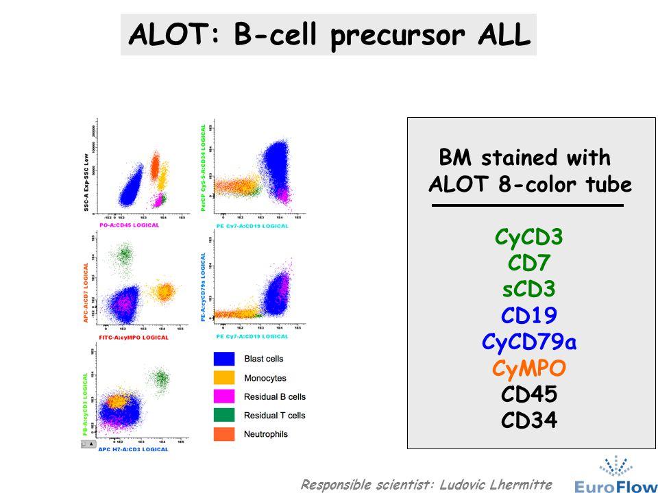 ALOT: B-cell precursor ALL Responsible scientist: Ludovic Lhermitte