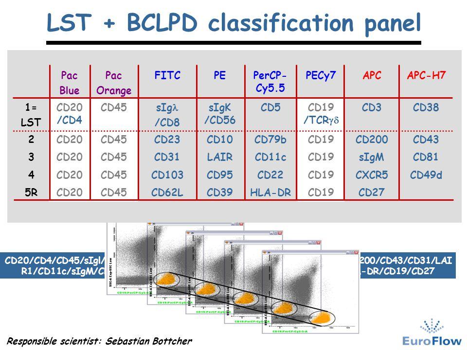 LST + BCLPD classification panel