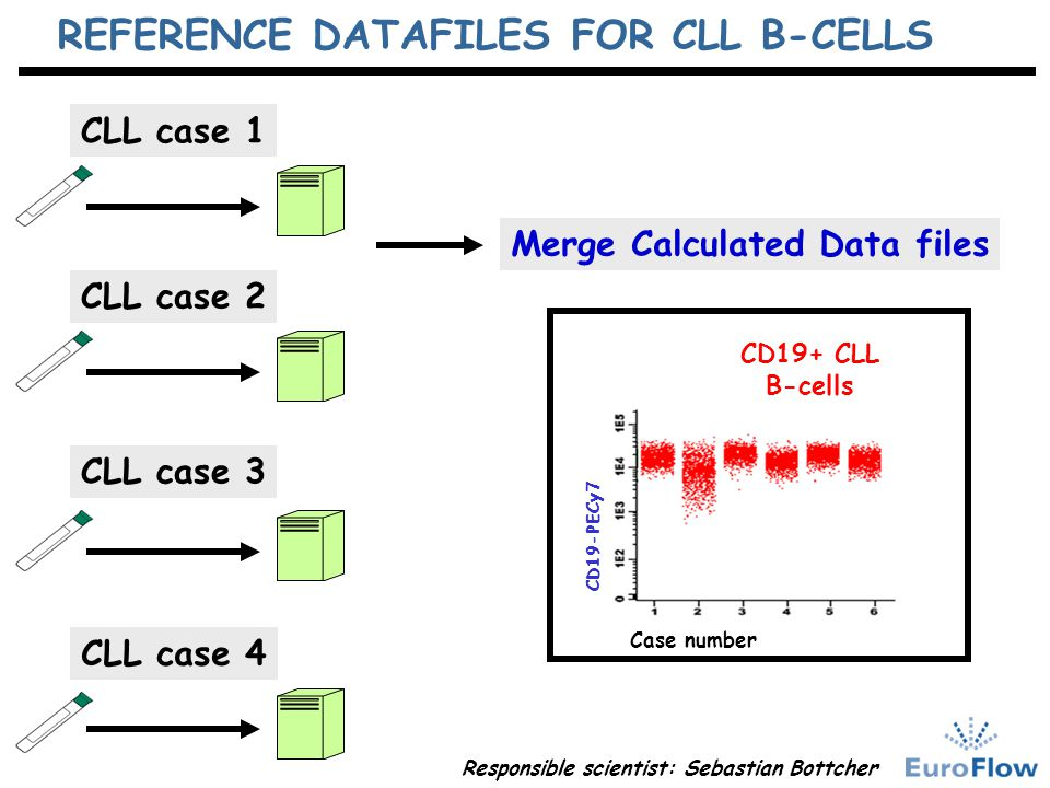 REFERENCE DATAFILES FOR CLL B-CELLS Merge Calculated Data files