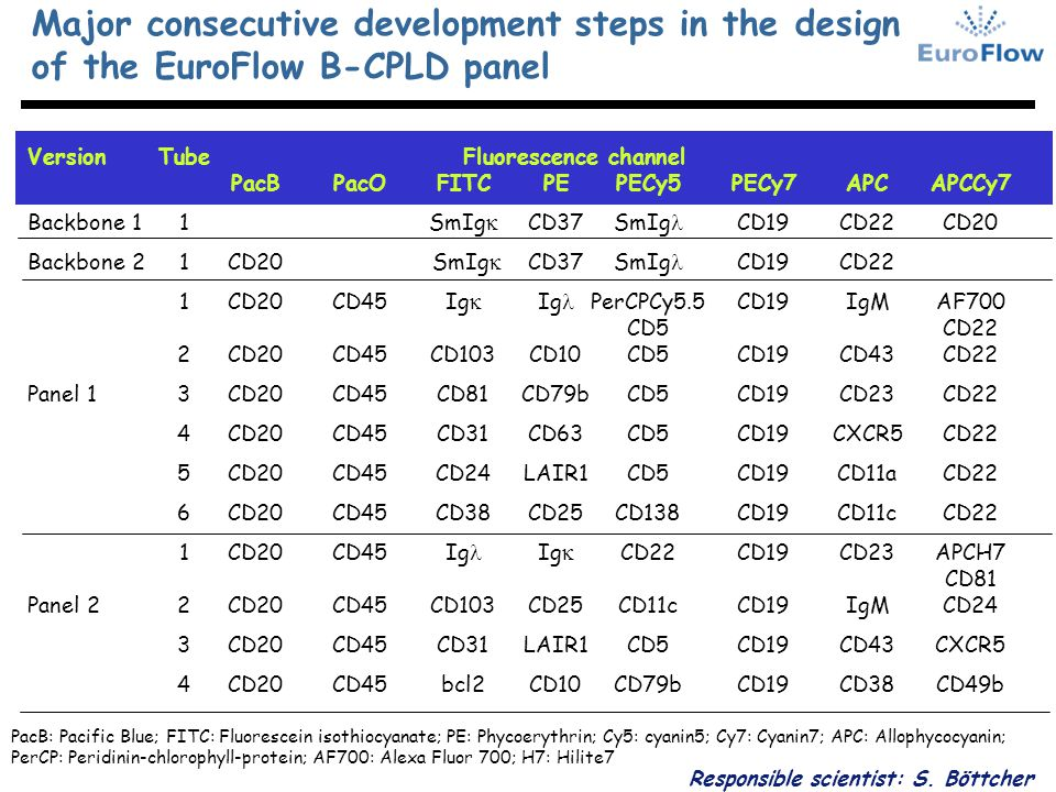 Major consecutive development steps in the design of the EuroFlow B-CPLD panel