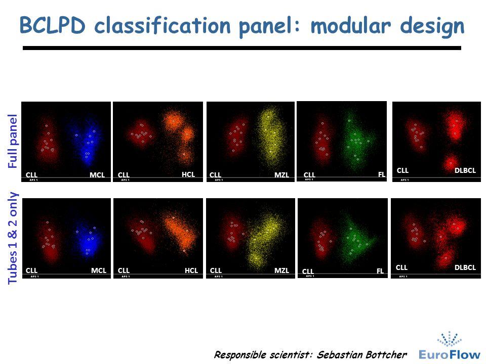 BCLPD classification panel: modular design