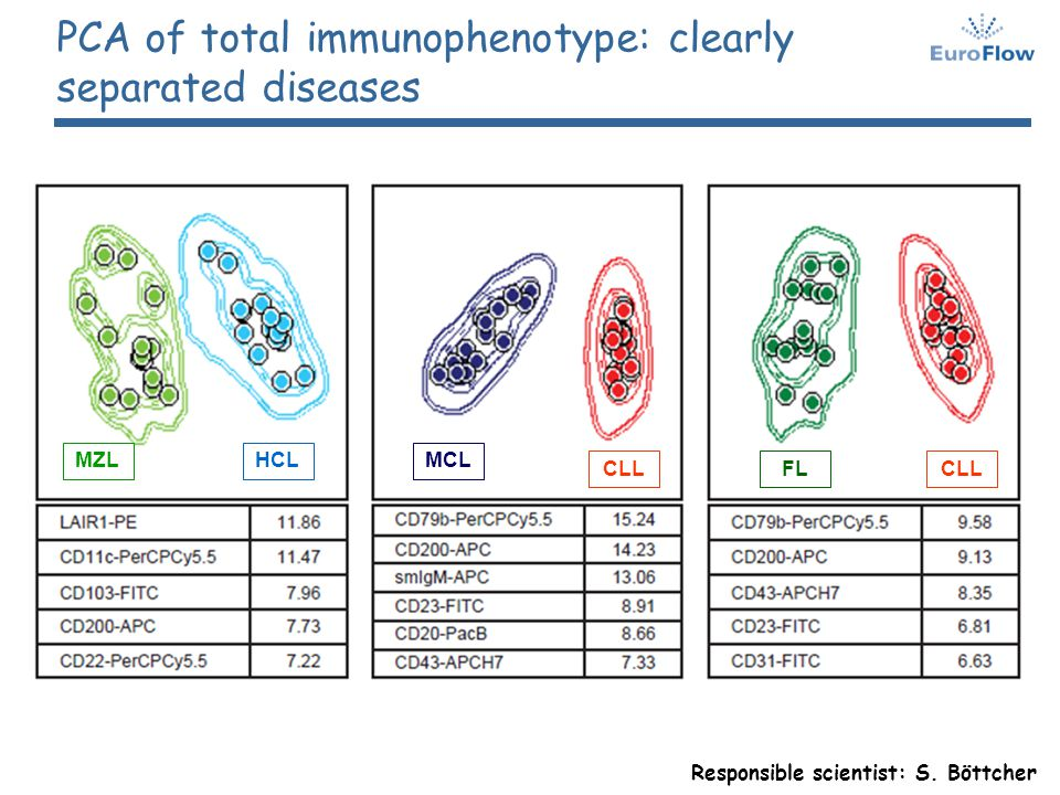 PCA of total immunophenotype: clearly separated diseases