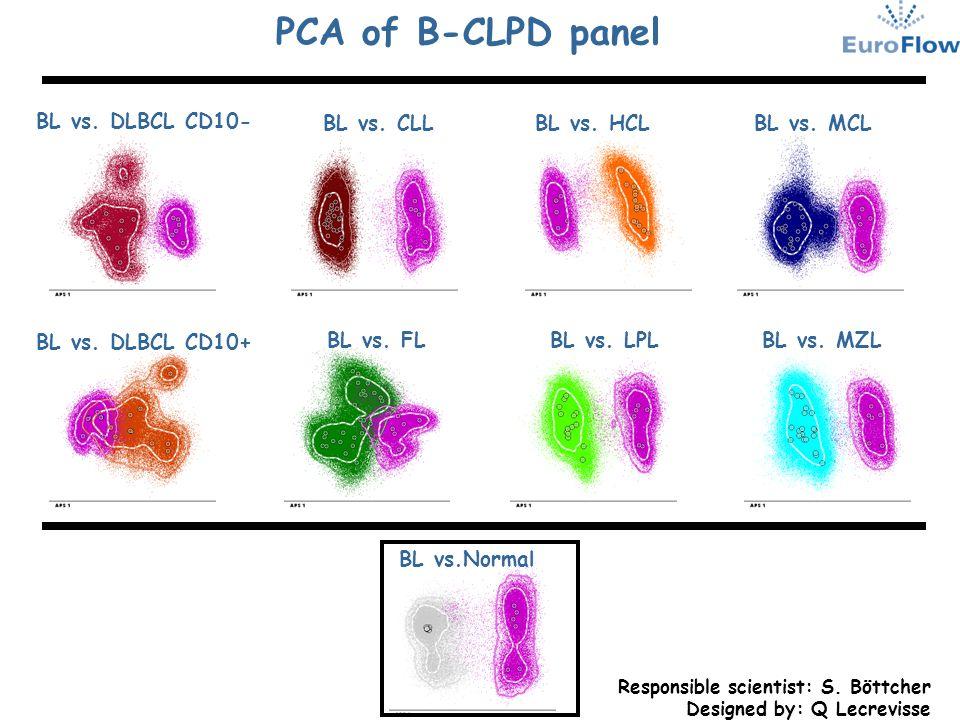 PCA of B-CLPD panel BL vs. DLBCL CD10- BL vs. CLL BL vs. HCL