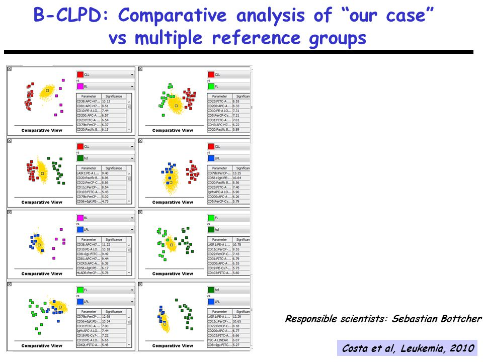 B-CLPD: Comparative analysis of our case