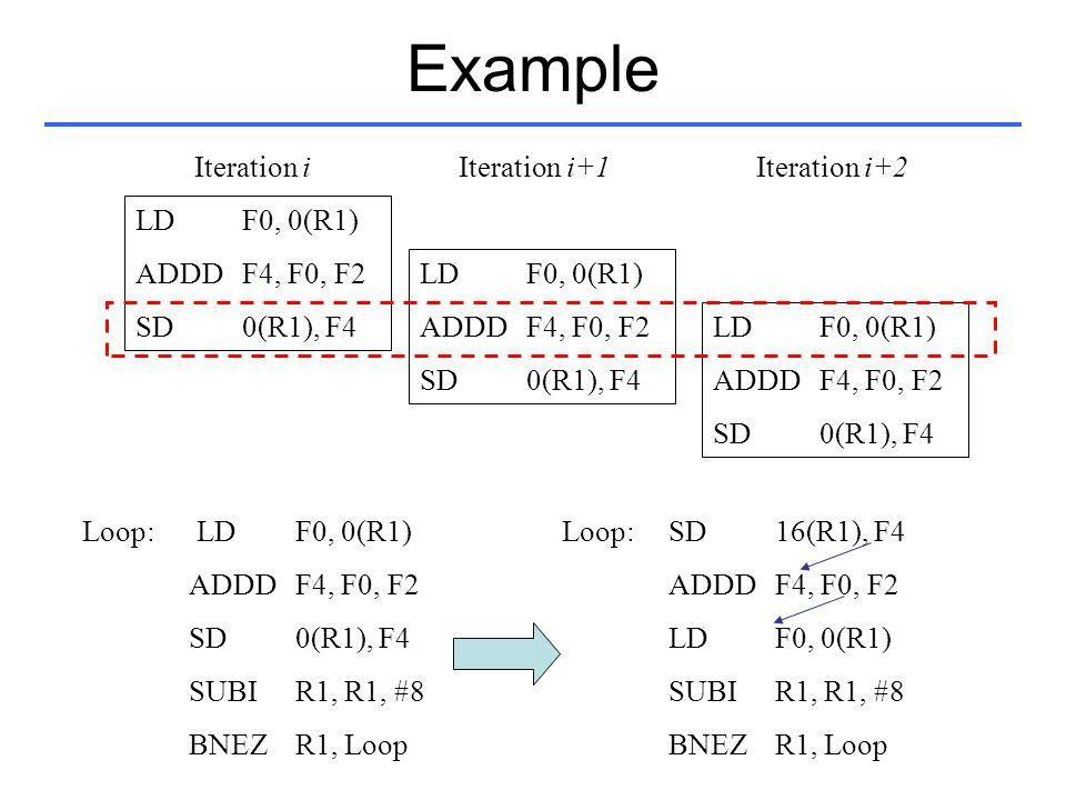Example Iteration i Iteration i+1 Iteration i+2 LD F0, 0(R1)