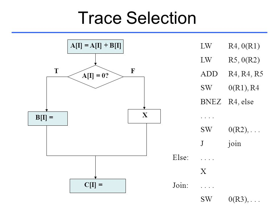 Trace Selection LW R4, 0(R1) LW R5, 0(R2) ADD R4, R4, R5 SW 0(R1), R4
