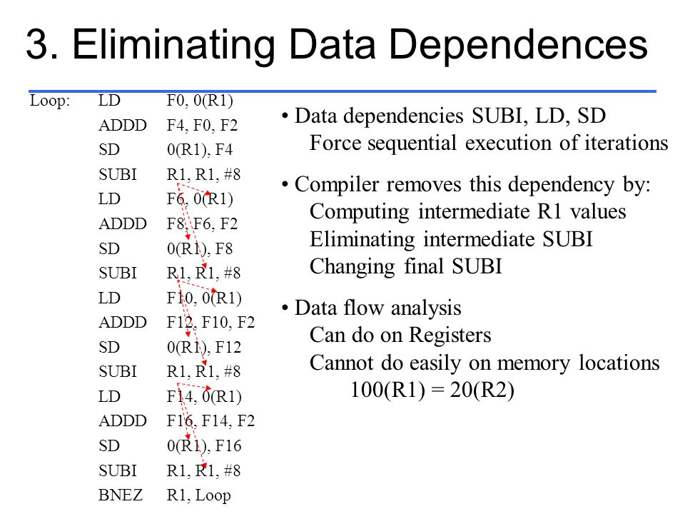 3. Eliminating Data Dependences