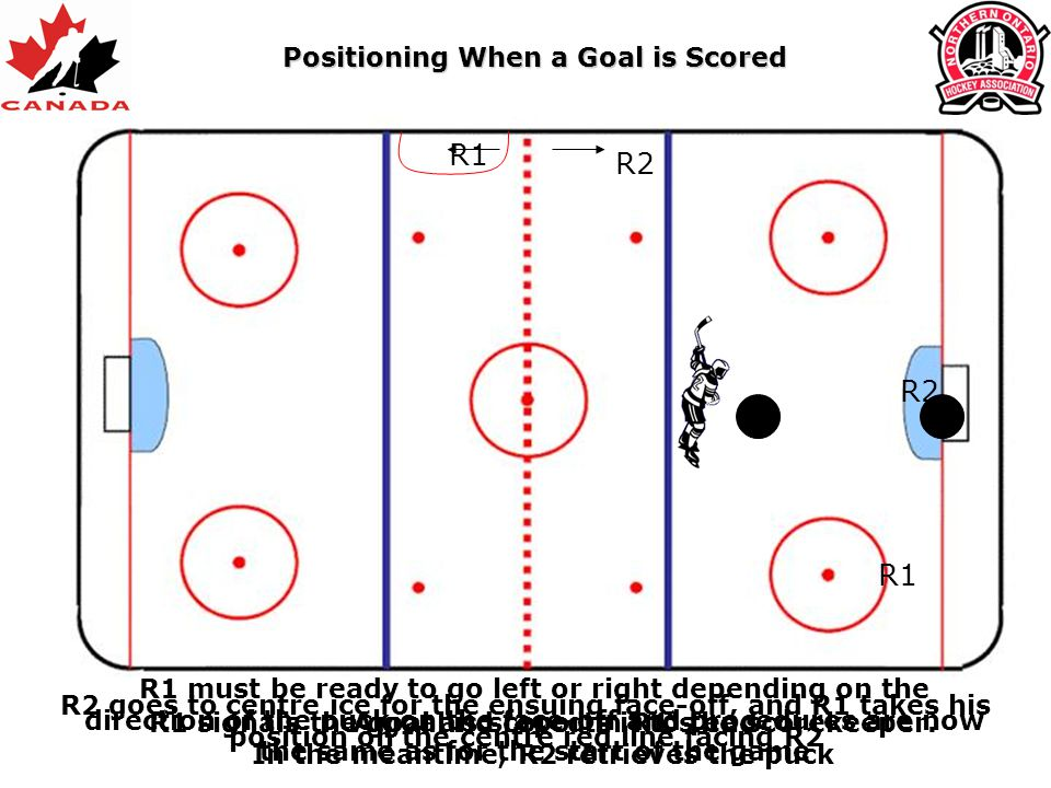 Positioning When a Goal is Scored