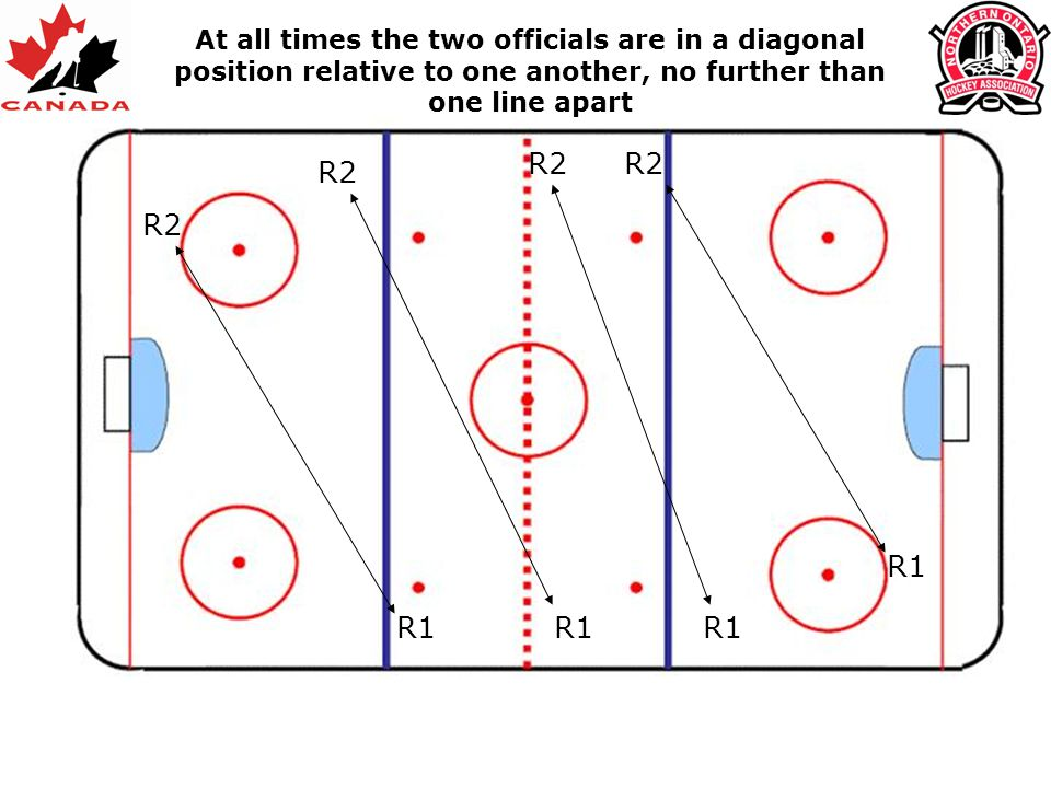 At all times the two officials are in a diagonal position relative to one another, no further than one line apart