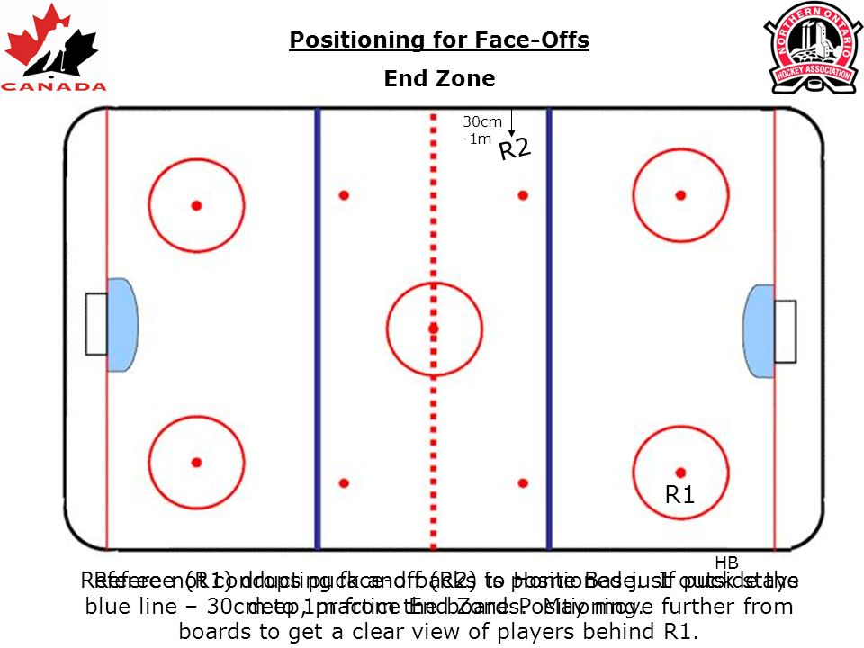 Positioning for Face-Offs