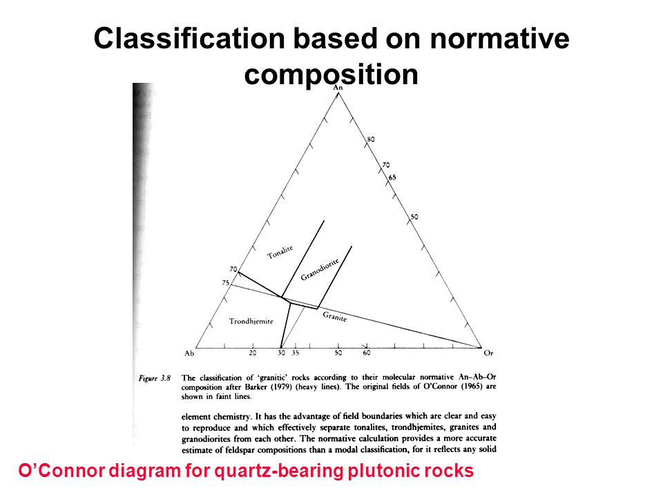 Classification based on normative composition