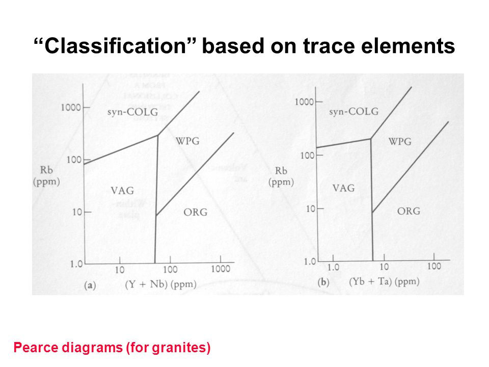 Classification based on trace elements
