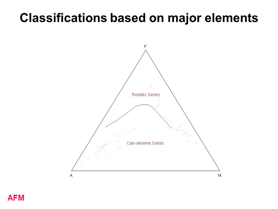 Classifications based on major elements