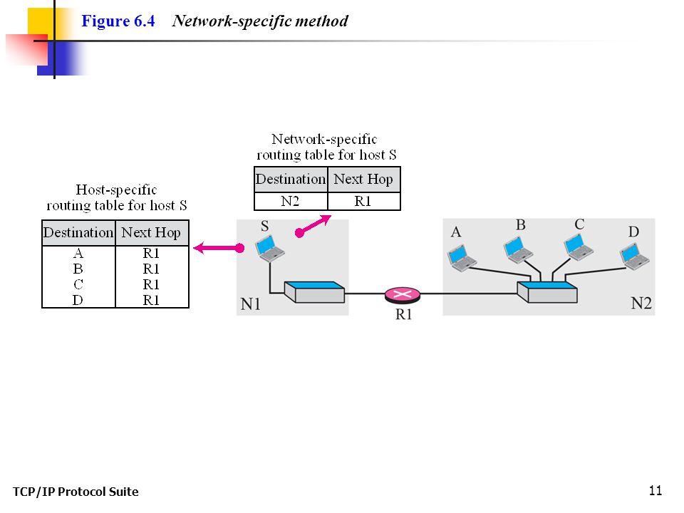 Figure 6.4 Network-specific method