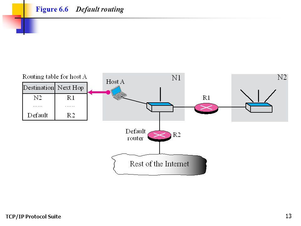 Figure 6.6 Default routing